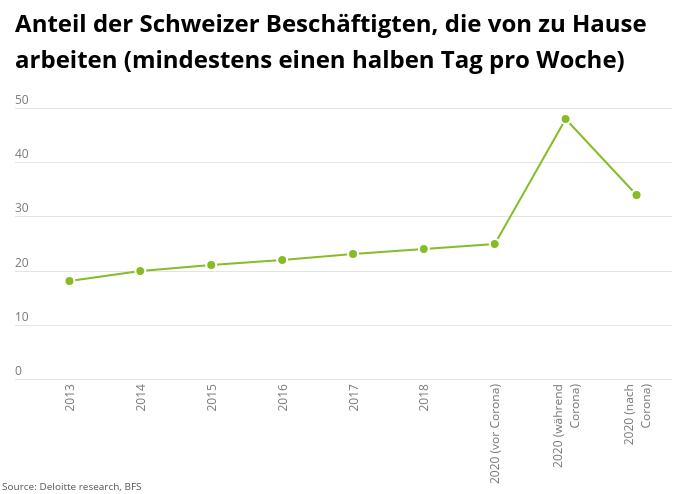 Anteil der Schweizer Beschäftigten, die von zu Hause arbeiten (mindestens einen halben Tag pro Woche). Abbildung: Deloitte