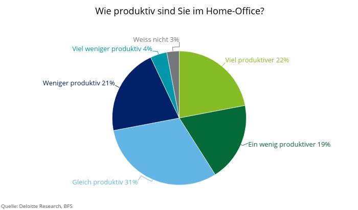 Home-Office und Produktivität der Schweizer Angestellten mit Home-Office-Möglichkeit. Abbildung: Deloitte
